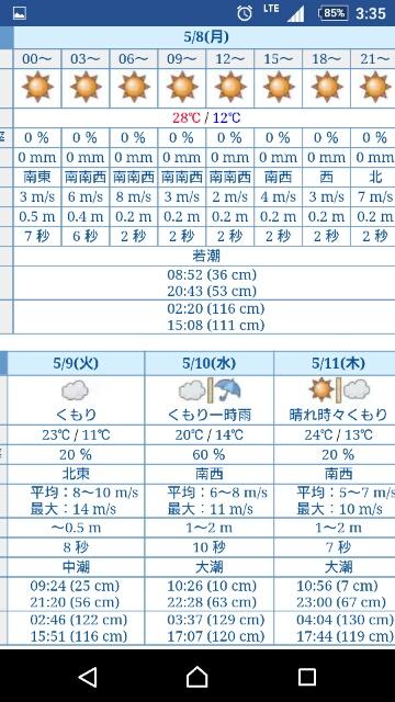 5月8日の下津の天気