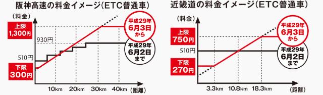 近畿自動車道の新料金