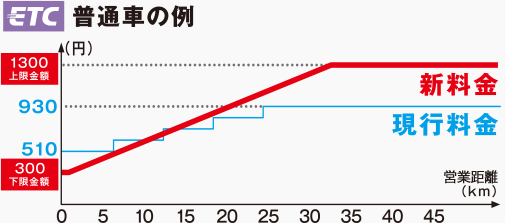 阪神高速新料金