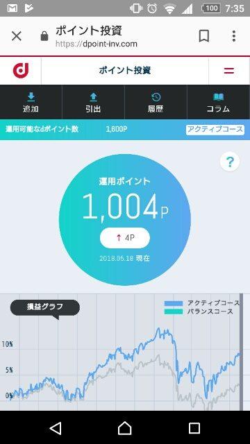 ドコモ・ポイント投資・運用1日目
